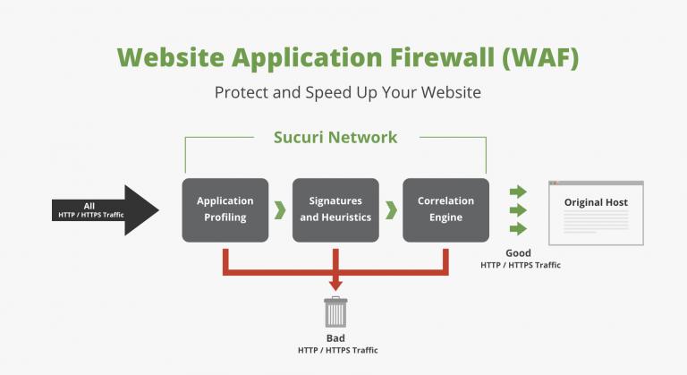 Use Firewall