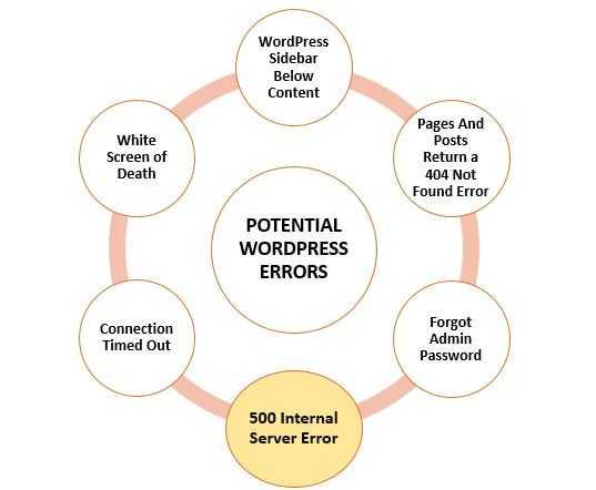 Steps To Fix 500 internal server error WordPress - wewpyou