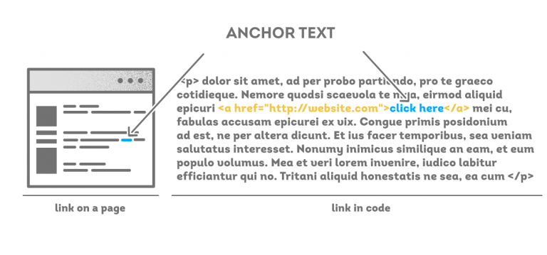 USE RELEVANT ANCHOR TEXTS