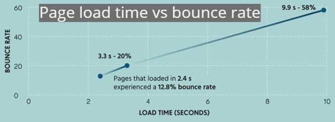 page-load-time-vs-bounce-rate